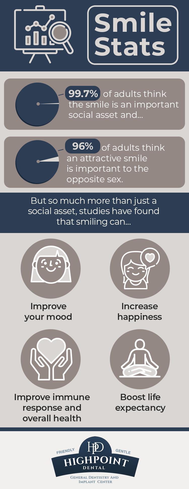 Infographic: Stats About Smiling